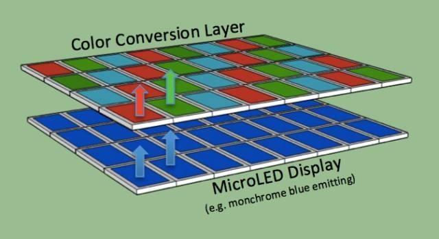 Micro LED强势来袭 比OLED更牛?