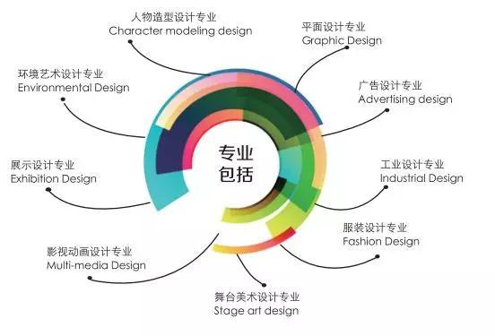 国际商业美术设计师2019招生简章